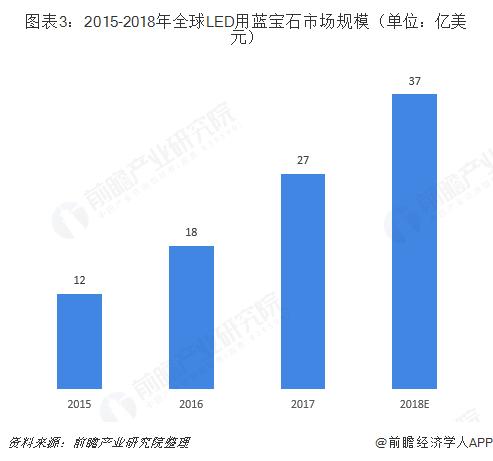 图表3:2015-2018年全球LED用蓝宝石市场规模(单位:亿美元)