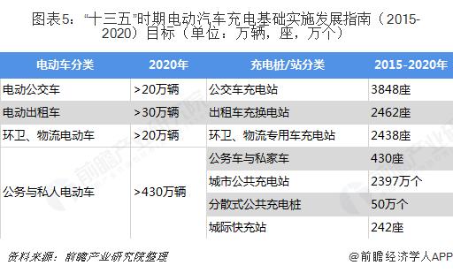 """图表5:""""十三五""""时期电动汽车充电基础实施发展指南(2015-2020)目标(单位:万辆,座,万个)"""
