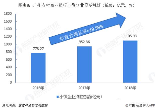 图表9:广州农村商业银行小微企业贷款总额(单位:亿元,%)