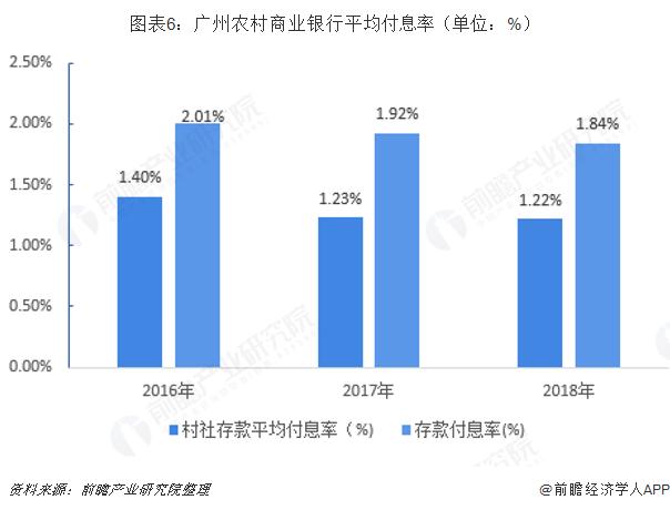 图表6:广州农村商业银行平均付息率(单位:%)