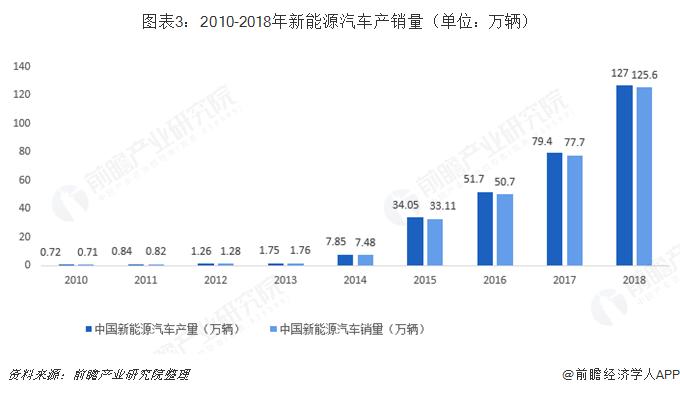 图表3:2010-2018年新能源汽车产销量(单位:万辆)