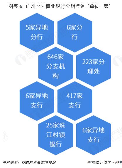 图表3:广州农村商业银行分销渠道(单位:家)