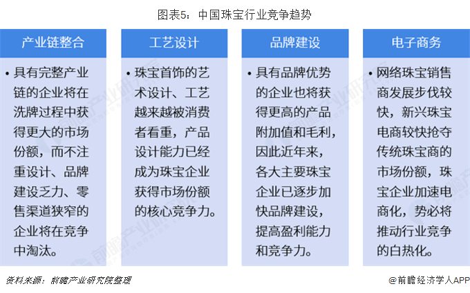 图表5:中国珠宝行业竞争趋势