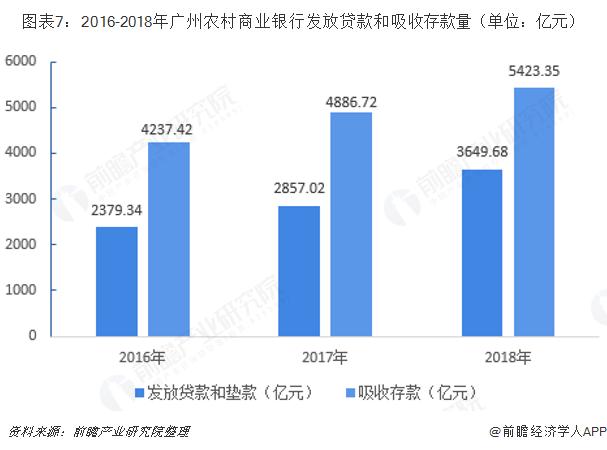 图表7:2016-2018年广州农村商业银行发放贷款和吸收存款量(单位:亿元)