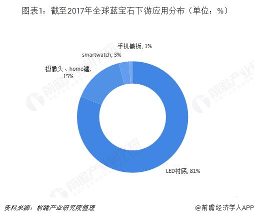 图表1:截至2017年全球蓝宝石下游应用分布(单位:%)