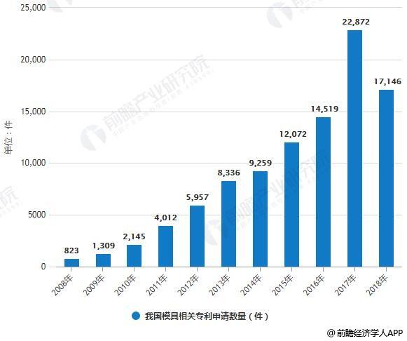 2008-2018年我国模具相关专利申请数量统计情况