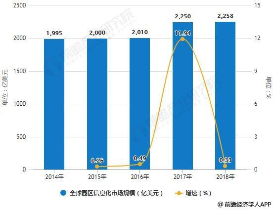2014-2018年全球园区信息化市场规模统计及增长情况预测