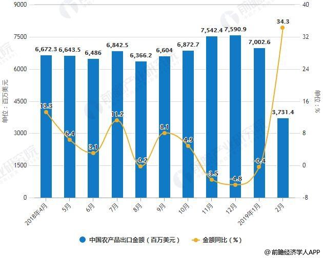 2018-2019年2月中国农产品进出口金额统计及增长情况