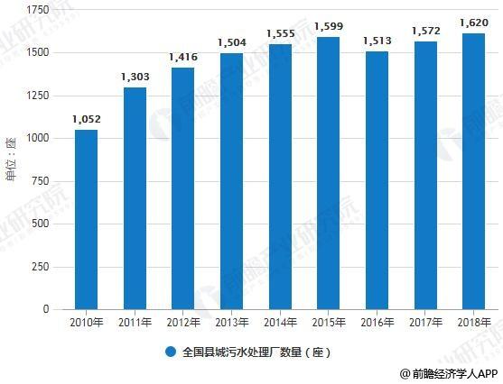 2010-2018年天下县城污水处置花样、处置厂数量统计情形及展望