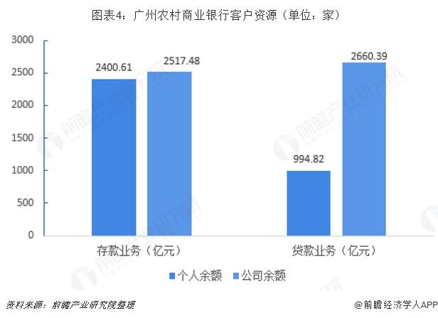 图表4:广州农村商业银行客户资源(单位:家)