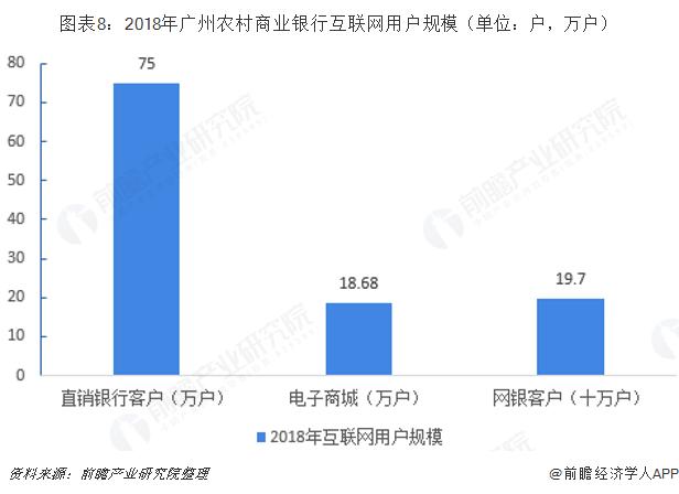 图表8:2018年广州农村商业银行互联网用户规模(单位:户,万户)