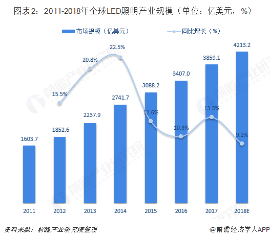 图表2:2011-2018年全球LED照明产业规模(单位:亿美元,%)