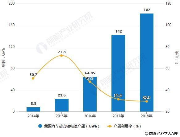2014-2018年我国汽车动力锂电池产能及利用率统计情况