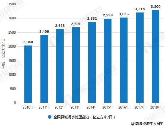 2010-2018年全国县城污水措置花样、措置厂数目统计状况及猜测