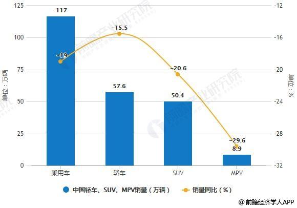 2019年2月中国轿车、SUV、MPV产销量及增长情况
