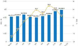 2019年前2月中国<em>水泥</em>行业市场分析:产量突破2亿吨,广东省产量位居第一
