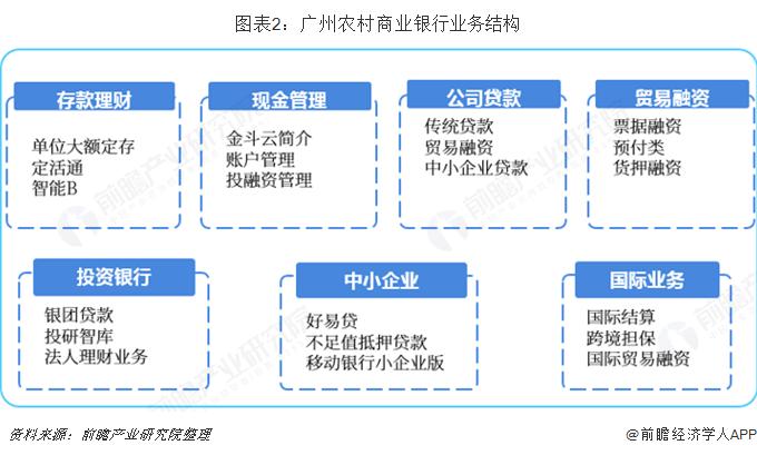 图表2:广州农村商业银行业务结构