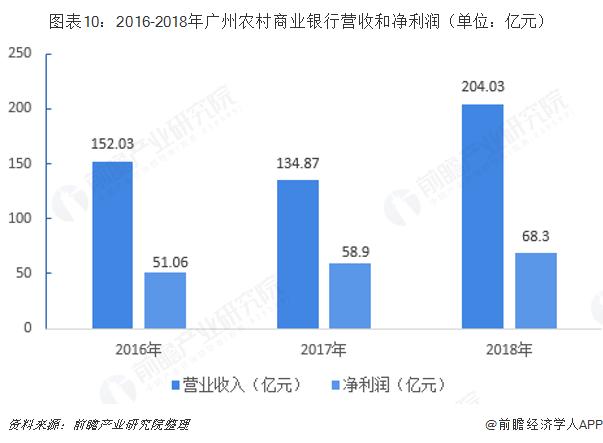 图表10:2016-2018年广州农村商业银行营收和净利润(单位:亿元)