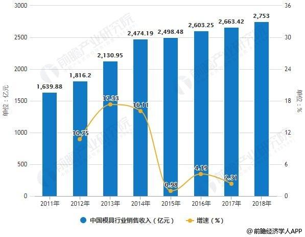 2011-2018年中国模具行业销售收入统计及增长情况预测