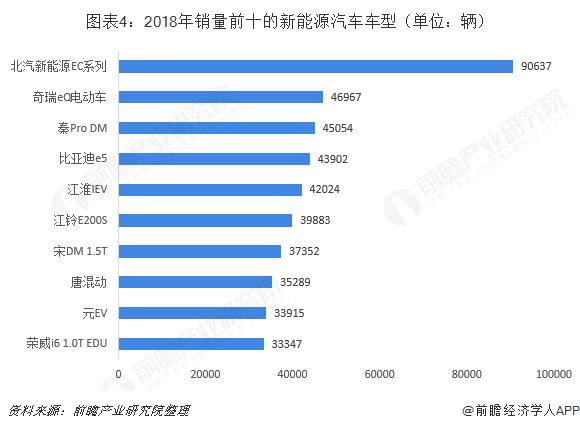 图表4:2018年销量前十的新能源汽车车型(单位:辆)