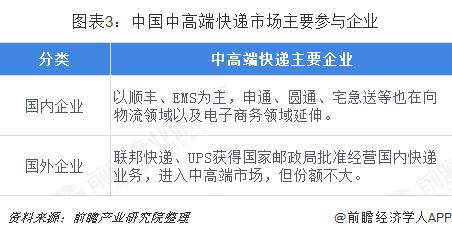 图表3:中国中高端快递市场主要参与企业