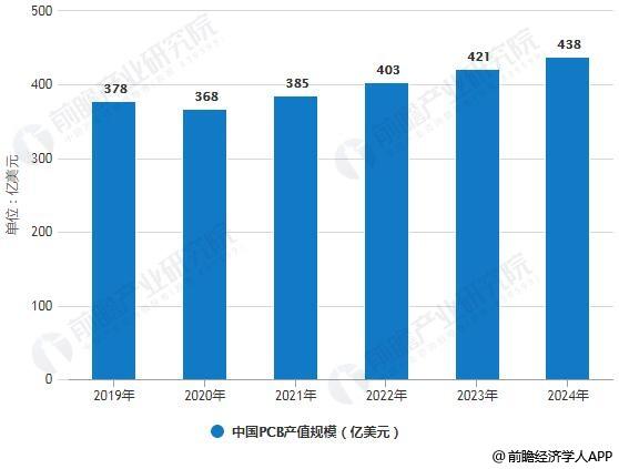 2019-2024年中国PCB产值规模统计情况及预测