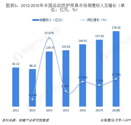 图表5:2012-2018年中国运动防护用具市场销售收入及增长(单位:亿元,%)