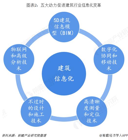 图表2:五大动力促进建筑行业信息化变革