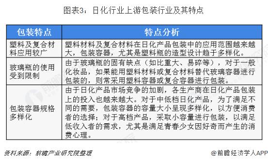 图表3:日化行业上游包装行业及其特点