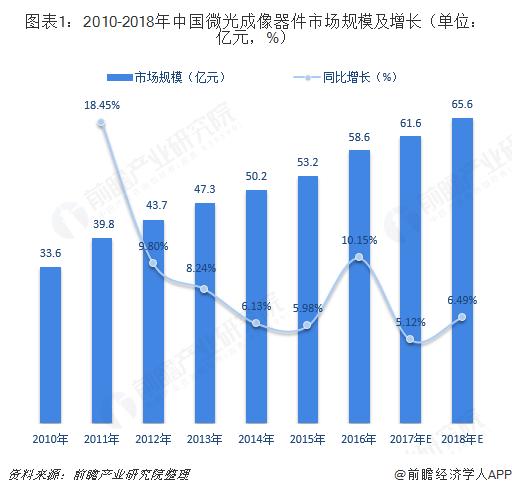 图表1:2010-2018年中国微光成像器件市场规模及增长(单位:亿元,%)