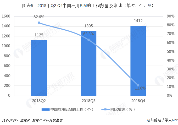 图表5:2018年Q2-Q4中国应用BIM的工程数量及增速(单位:个,%)