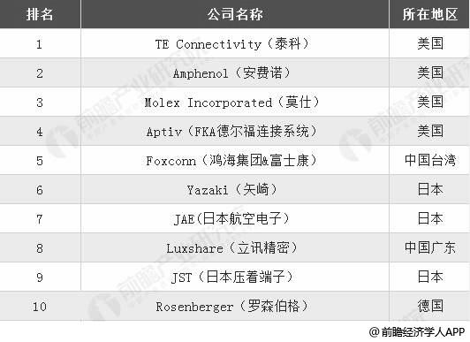 2018年全球连接器行业制造厂商TOP10统计分析情况