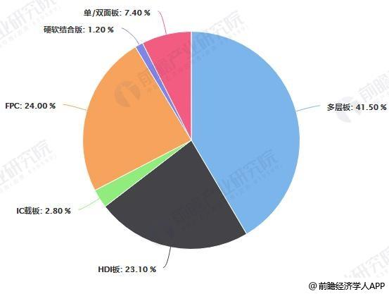2017年中国PCB产业产品结构占比统计情况