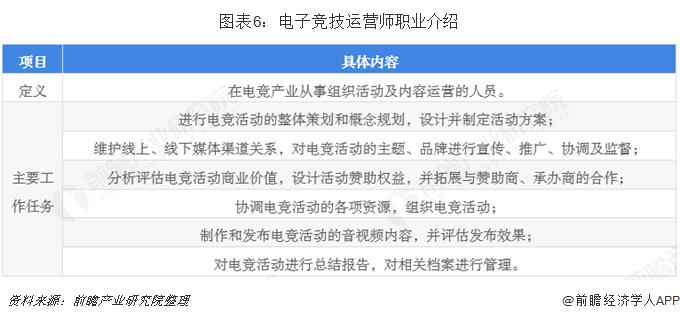 图表6:电子竞技运营师职业介绍