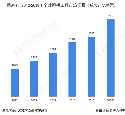 图表1:2012-2018年全球照明工程市场规模(单位:亿美元)