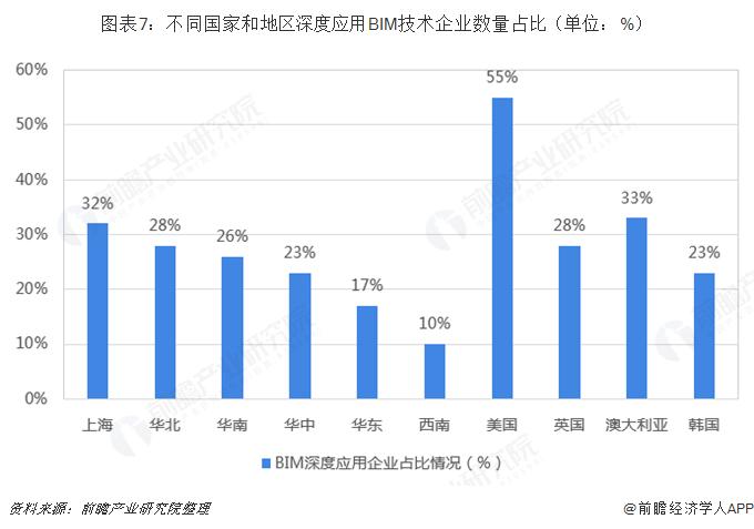 图表7:不同国家和地区深度应用BIM技术企业数量占比(单位:%)