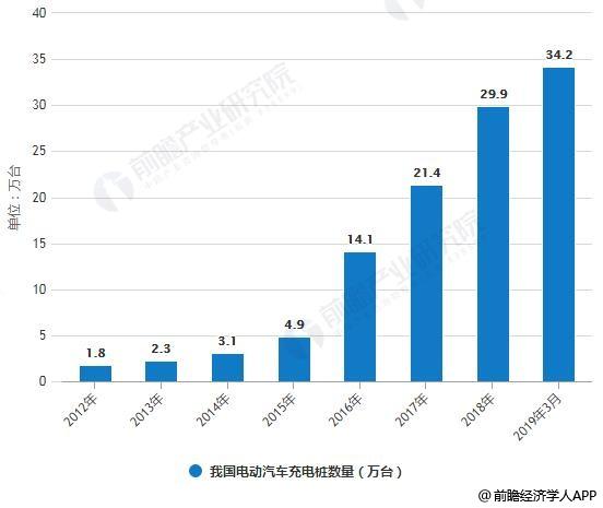 2012-2019年3月我国电动汽车充电桩数量统计情况