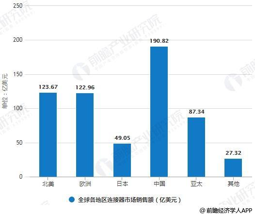 2017年全球各地区连接器市场销售额统计情况