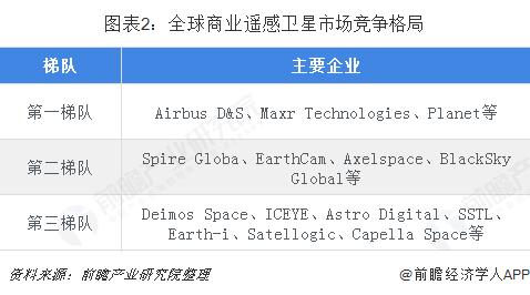 图表2:全球商业遥感卫星市场竞争格局