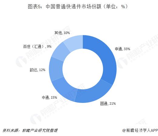 图表5:中国普通快递件市场份额(单位:%)