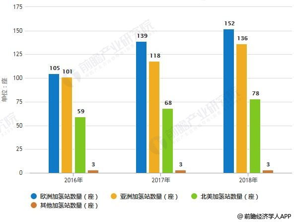 2016-2018年全球加氢站数量分布情况