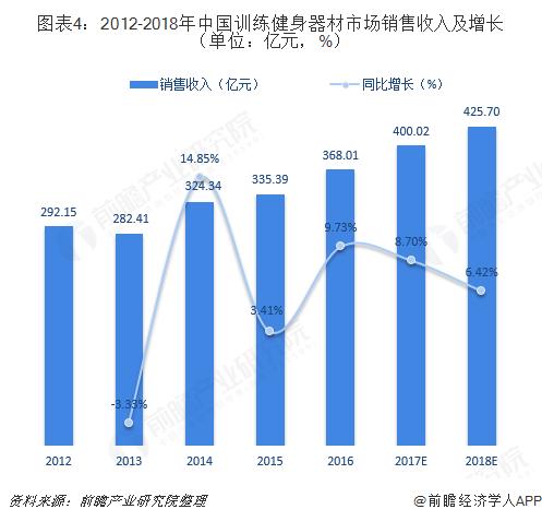 图表4:2012-2018年中国训练健身器材市场销售收入及增长(单位:亿元,%)