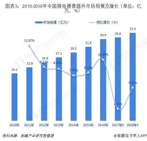 图表3:2010-2018年中国微电摄像器件市场规模及增长(单位:亿元,%)