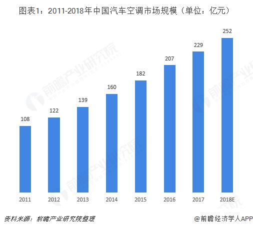 图表1:2011-2018年中国汽车空调市场规模(单位:亿元)