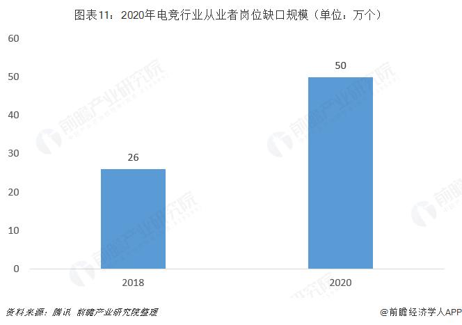 图表11:2020年电竞行业从业者岗位缺口规模(单位:万个)