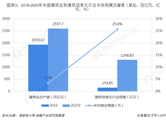 图表3:2016-2025年中国建筑业和建筑信息化行业市场规模及增速(单位:百亿元,亿元,%)