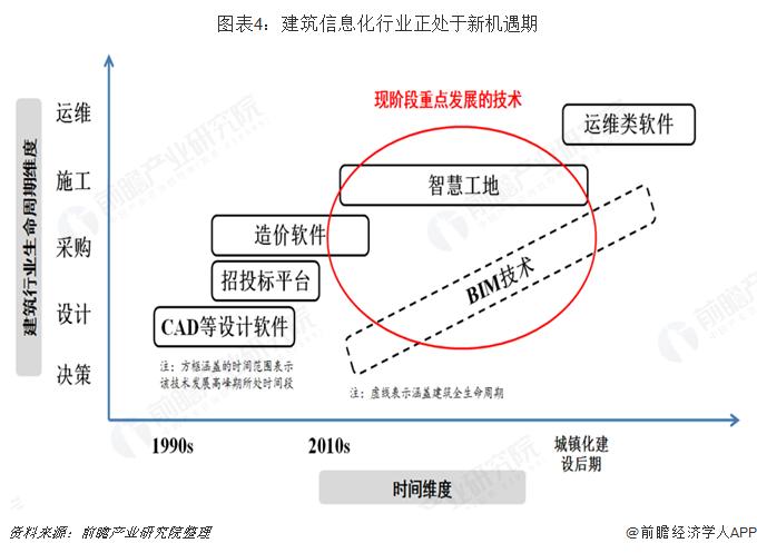 图表4:建筑信息化行业正处于新机遇期