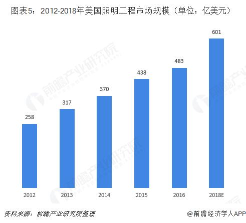 图表5:2012-2018年美国照明工程市场规模(单位:亿美元)