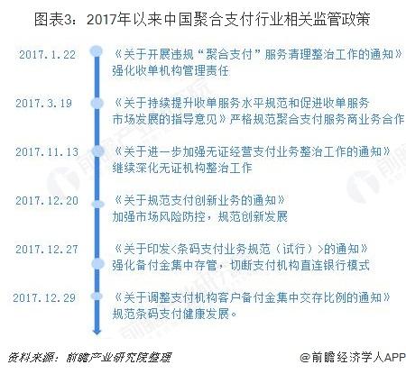 图表3:2017年以来中国聚合支付行业相关监管政策