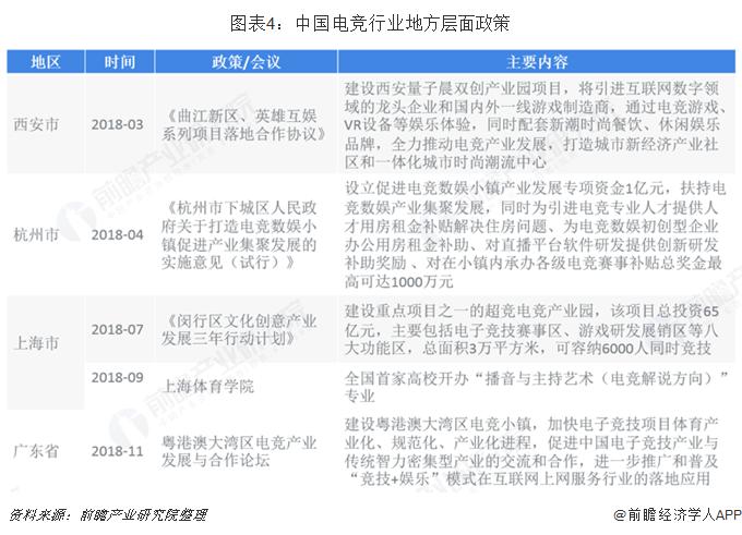 图表4:中国电竞行业地方层面政策